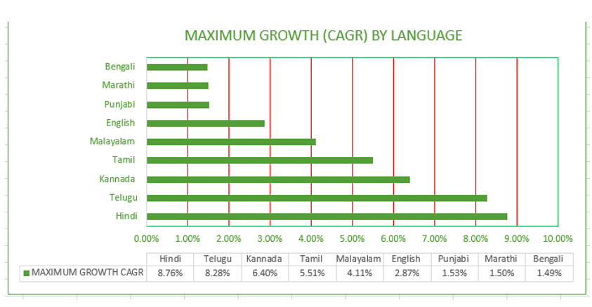 growth of language newspapers