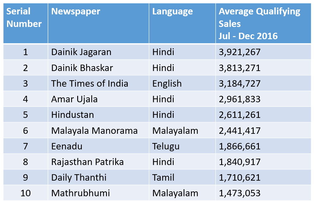 Top ten Indian newspapers 2016